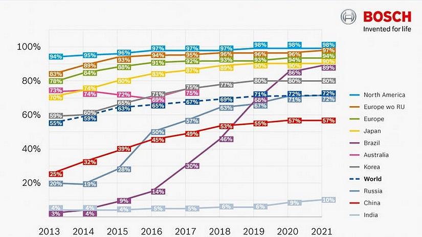 ESP : les chiffres par Bosch, le taux d'équipement en ESP entre 2013 et 2021 (crédits : Bosch)